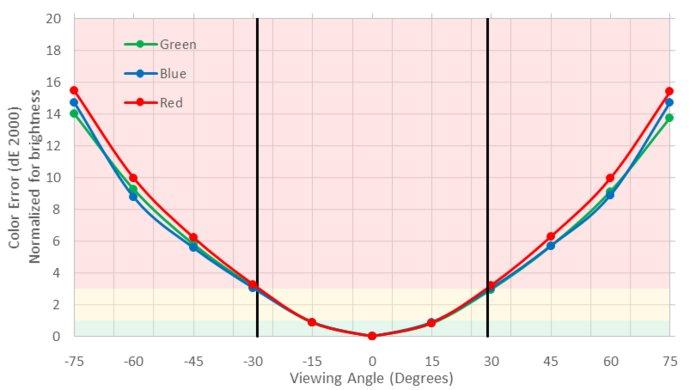 MSI Optix MPG27CQ Horizontal Color Shift Picture