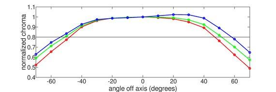 LG 34GK950F-B Horizontal Chroma Graph