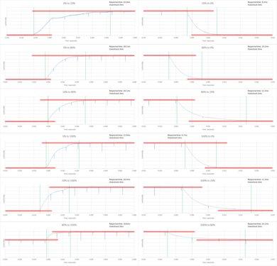 Samsung KU6600 Response Time Chart