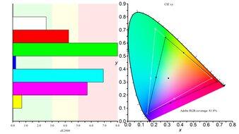 AOC CQ27G1 Color Gamut ARGB Picture