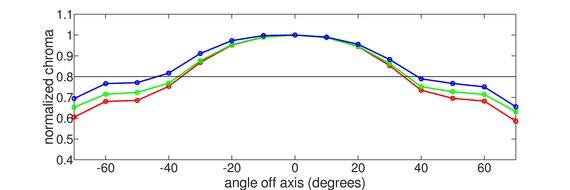 Acer Predator X27 Vertical Chroma Graph