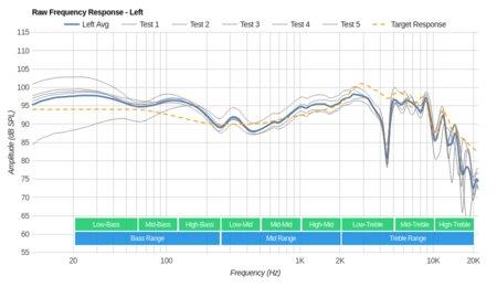 Sennheiser RS 165 RF Wireless Raw FR L