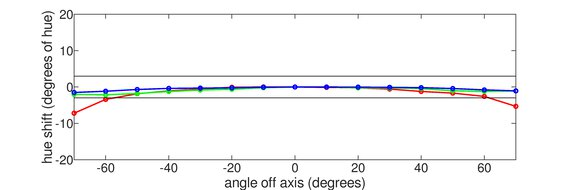 Acer Predator XB273K Horizontal Hue Graph