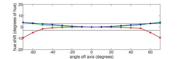 HP 27F Horizontal Hue Graph