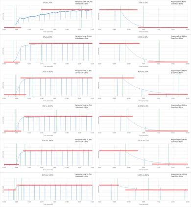 Samsung J5200 Response Time Chart
