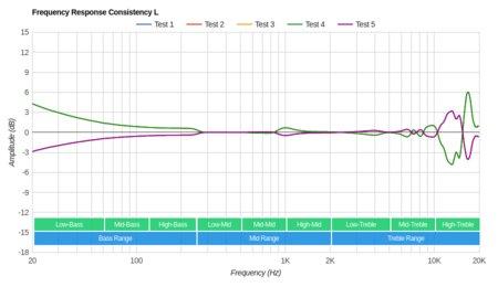 Shure SE315 Consistency L
