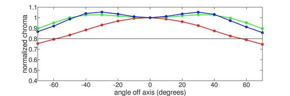 Gigabyte AORUS FO48U OLED Vertical Chroma Graph