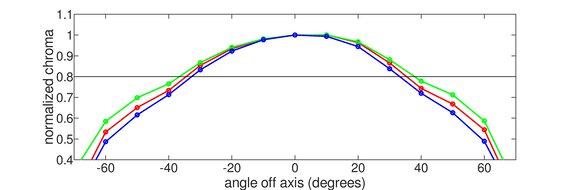 Dell S2721HGF Vertical Chroma Graph