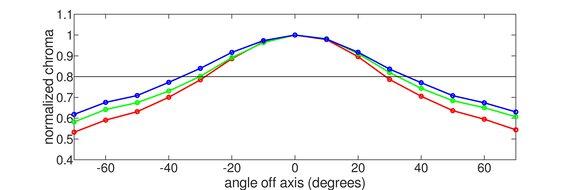 MSI Optix MAG273R Horizontal Chroma Graph