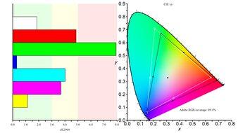 LG 34GP950G-B Color Gamut ARGB Picture