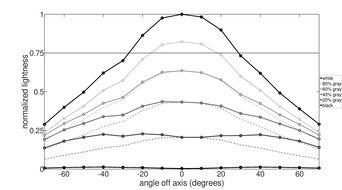 Gigabyte G27QC Horizontal Lightness Graph