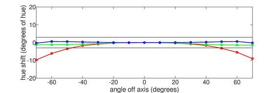 Gigabyte M32U Horizontal Hue Graph