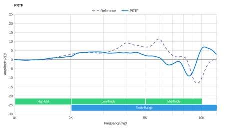 Sennheiser RS 185 RF Wireless PRTF