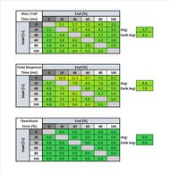 LG 32GP850-B Response Time Table