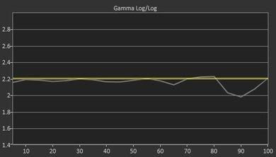 LG C8 Pre Gamma Curve Picture