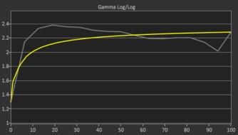 ASUS MX279HS Pre Gamma Curve Picture