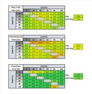 LG 27UK650-W Response Time Table
