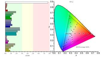 AOC CU34G2X Color Gamut DCI-P3 Picture