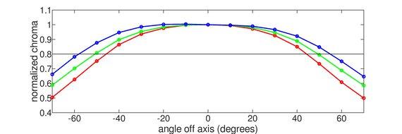 ViewSonic Elite XG270QG Horizontal Chroma Graph