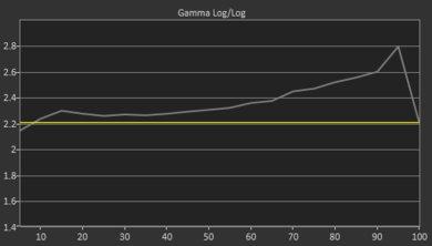 LG UM7300 Pre Gamma Curve Picture