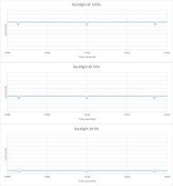 LG B7/B7A OLED Backlight chart