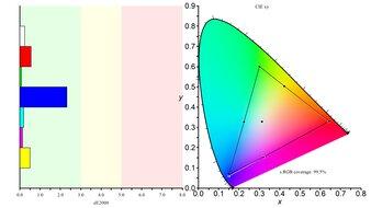 ViewSonic Elite XG270QG Color Gamut sRGB Picture
