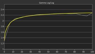 Gigabyte M32Q Post Gamma Curve Picture