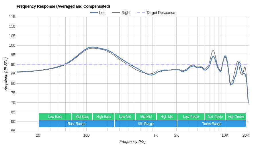 Altec Lansing True Evo Truly Wireless Frequency Response