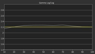 Samsung JU7100 Pre Gamma Curve Picture