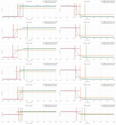 Sony X900E Response Time Chart