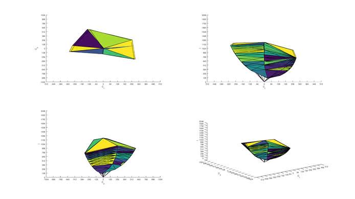 Sceptre C325W sRGB Color Volume ITP picture