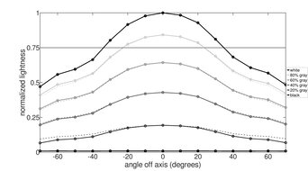 LG 32UD99-W Vertical Lightness Graph