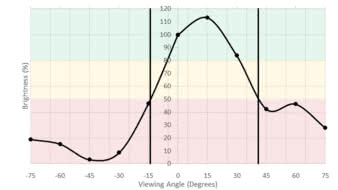 HP OMEN 27 Vertical Brightness Picture