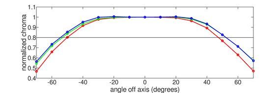 Acer Nitro XF243Y Horizontal Chroma Graph
