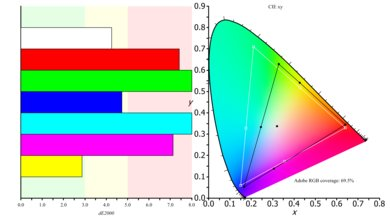 LG 34UC79G-B Color Gamut ARGB Picture