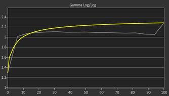 MSI Optix MAG273R Pre Gamma Curve Picture