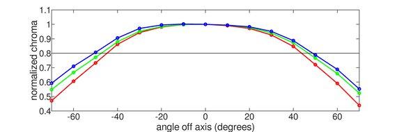 Dell Alienware AW2521HF Horizontal Chroma Graph