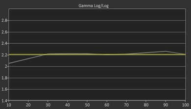 LG LH5750 Post Gamma Curve Picture