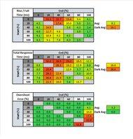 ASUS  TUF VG27VQ Response Time Table