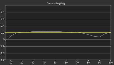 LG UK6570 Pre Gamma Curve Picture