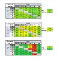 ASUS TUF VG27AQ Response Time Table @ Max