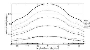Dell U2518D Vertical Lightness Graph