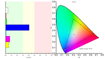 Samsung T55 Color Gamut sRGB Picture