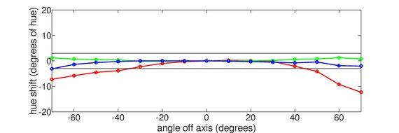 BenQ EX2780Q Vertical Hue Graph