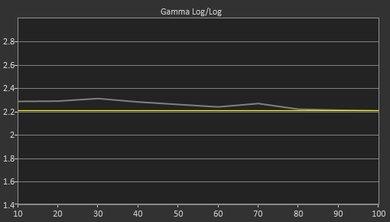 Samsung KU7000 Pre Gamma Curve Picture