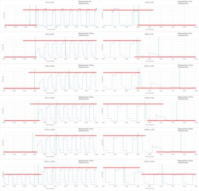 LG UH6500 Response Time Chart