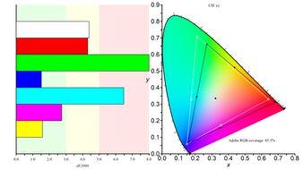 LG 27GP83B-B Color Gamut ARGB Picture