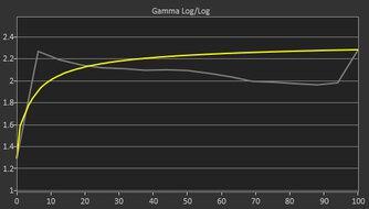Dell S3422DWG Pre Gamma Curve Picture