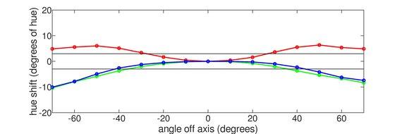 BenQ EL2870U Horizontal Hue Graph