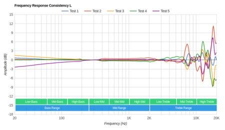 Grado SR325e/SR325 Consistency L